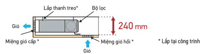 Kiểu dáng thanh mảnh - Thích hợp cho trần giật cấp