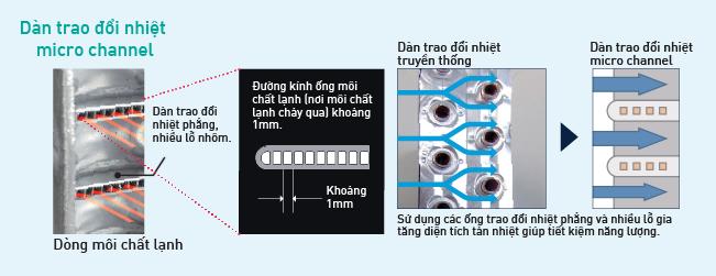 Công suất ngưng tụ cao với dàn trao đổi nhiệt micro channel
