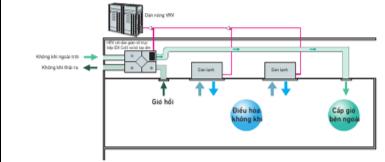 Điều hòa không khí và xử lý không khí ngoài trời có thể được thực hiện bằng một hệ thống đơn lẻ
